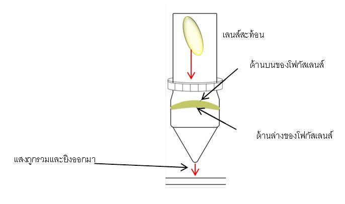 การตั้งค่าโฟกัสเลนส์สำหรับ laser co2