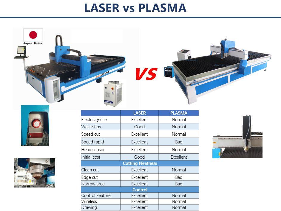 Fiber Laser Vs Plasma