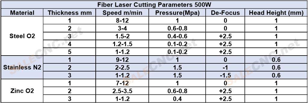 Parameter laser 500W